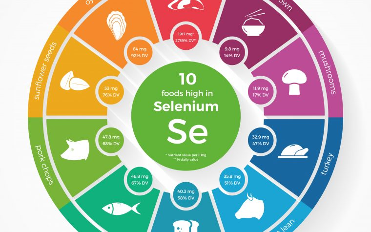 A low selenium intake can increase the risk of Parkinson's disease in people carrying the LAMP3 gene.